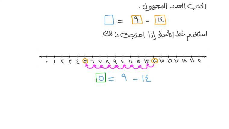 استخدام خط الأعداد لإيجاد الفرق المجهول في معادلة الطرح