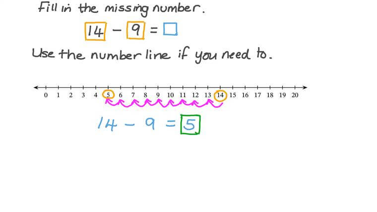 Usar una recta numérica para hacer una resta