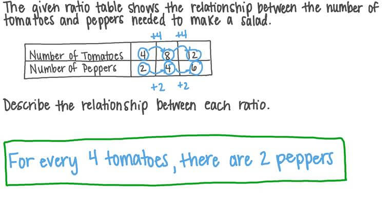 Using Words to Describe a Relationship between Two Ratios in a Table