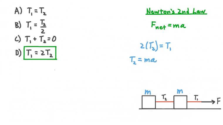 Understanding Tension Forces between Two Identical Objects on a Horizontal Surface