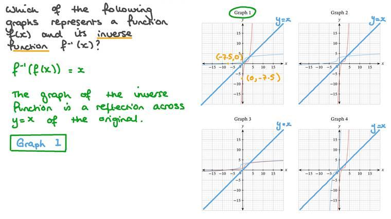 Identifier le graphique d'une fonction et sa réciproque