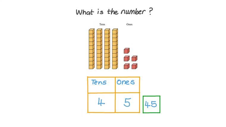 Determinar cifras de dos números usando bloques de valor posicional