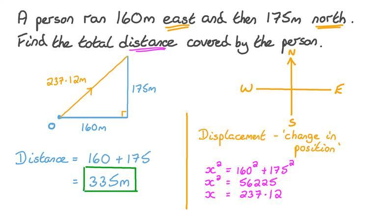 Déterminer la distance totale parcourue par une personne étant donnés les distances et les directions