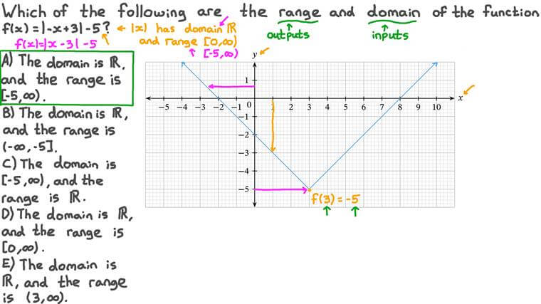 Finding the Domain and Range of a Function from Its Graph