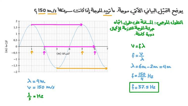 حساب تردد موجة بمعلومية سرعتها والتمثيل البياني للإزاحة مقابل المسافة