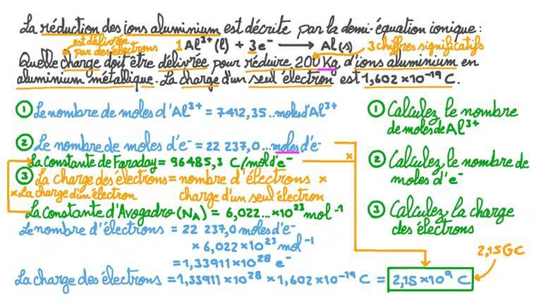 Calcul de la charge transférée à l'aide d'une demi-équation de réduction