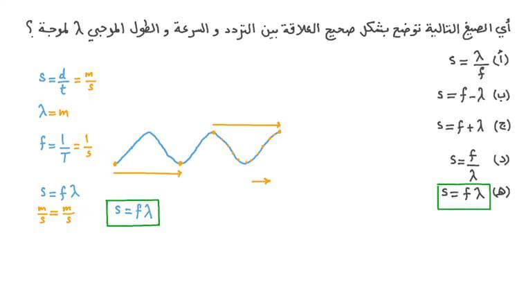 تعريف سرعة الموجة المرتحلة