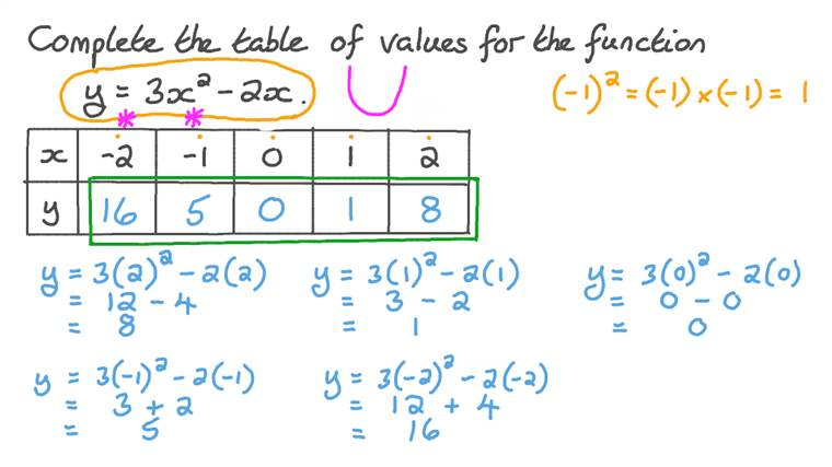Completing Tables of Values for Functions