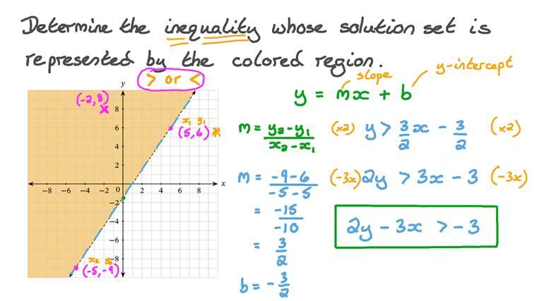 Determining the Inequality Represented by a Given Graph
