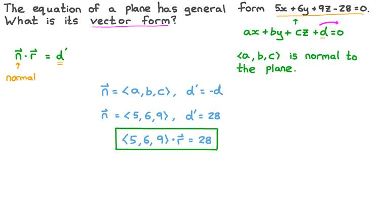 Finding the Vector Form of the Equation of a Plane