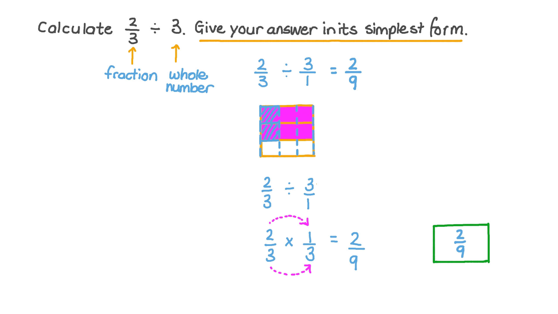 simplest form fraction with whole number  Video: Dividing Whole Numbers by Fractions and Vice Versa ...
