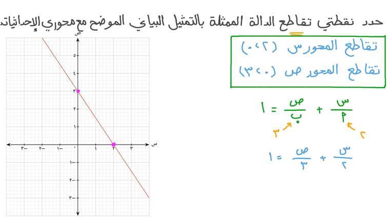 إيجاد نقطتي تقاطع الخط المستقيم مع المحورين ﺱ وﺹ بمعلومية تمثيله البياني