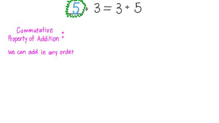 Aplicar la propiedad conmutativa de la suma