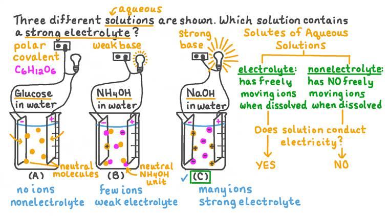 Identifier laquelle des trois substances est un électrolyte fort