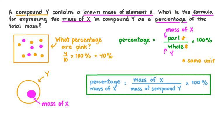 Construire une formule pour déterminer le pourcentage massique d'un élément dans un composé