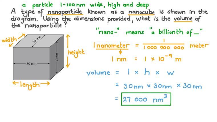 Calculer le volume d'une nanoparticule cubique