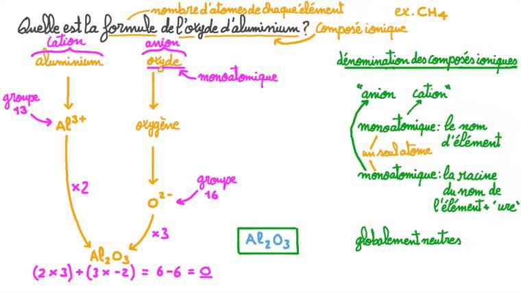 Formule de l'oxyde d'aluminium