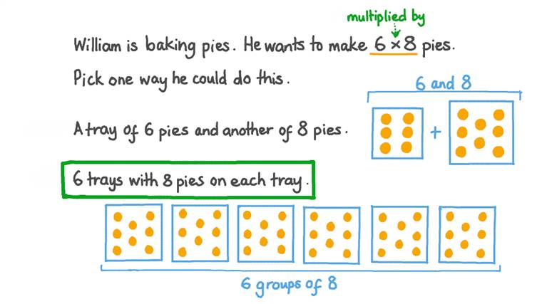 Recognizing Situations that can be Described Using Products of Whole Numbers