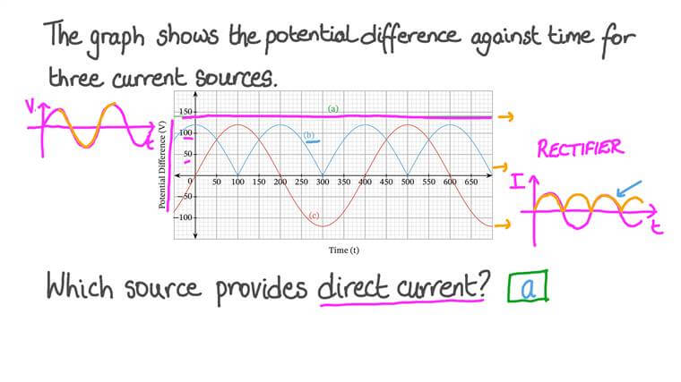 Understanding Types of Electric Current