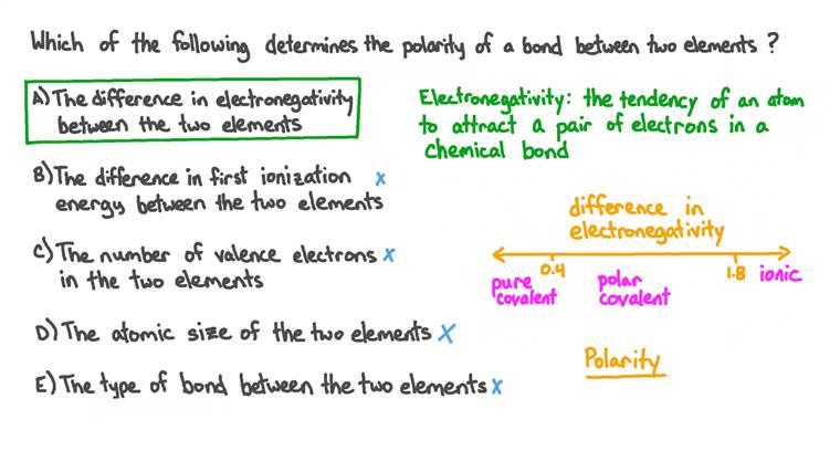 Comprendre quelles propriétés chimiques déterminent la polarité d'une liaison entre deux éléments