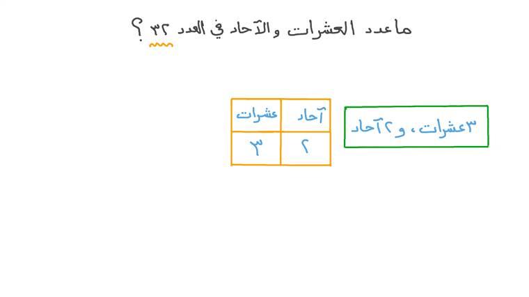 تمثيل الأعداد المكونة من رقمين بالآحاد والعشرات