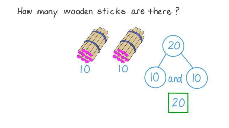 Reading and Writing Number 20 Using Sets