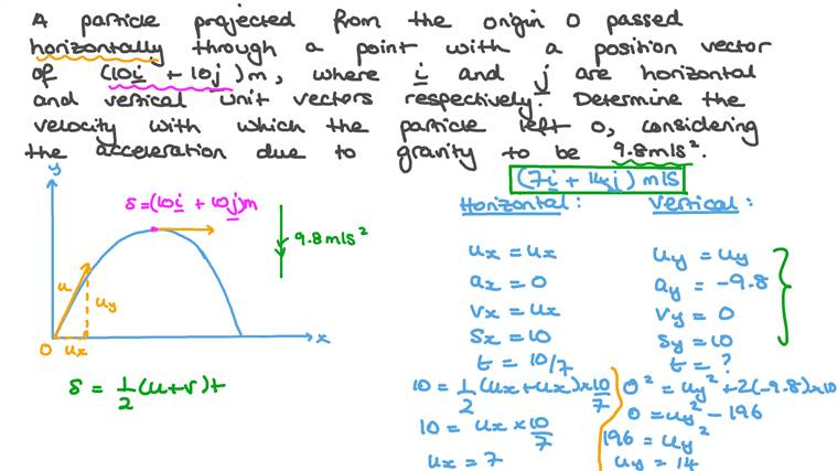 Determining the Velocity of a Projected Particle given the Position Vector