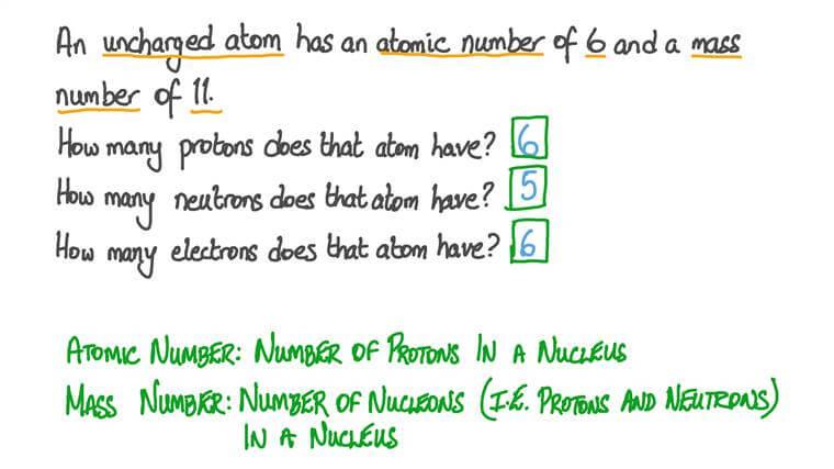 Comprendre le numéro (ou nombre) atomique et le nombre de masse