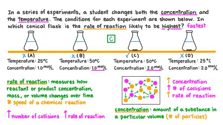 Identifier quel ensemble de conditions permet la plus grande vitesse de réaction