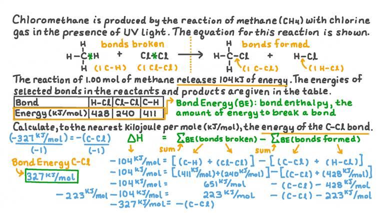 Énergies de liaison du chlorométhane