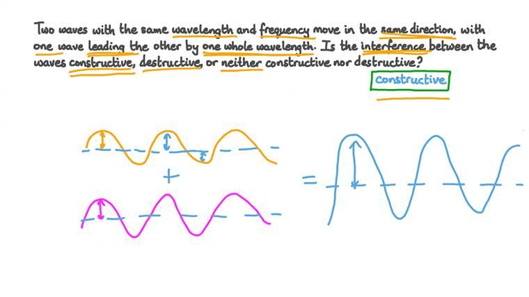 Utilisation de la différence de phase entre deux ondes qui interfèrent pour déterminer le type d'interférence