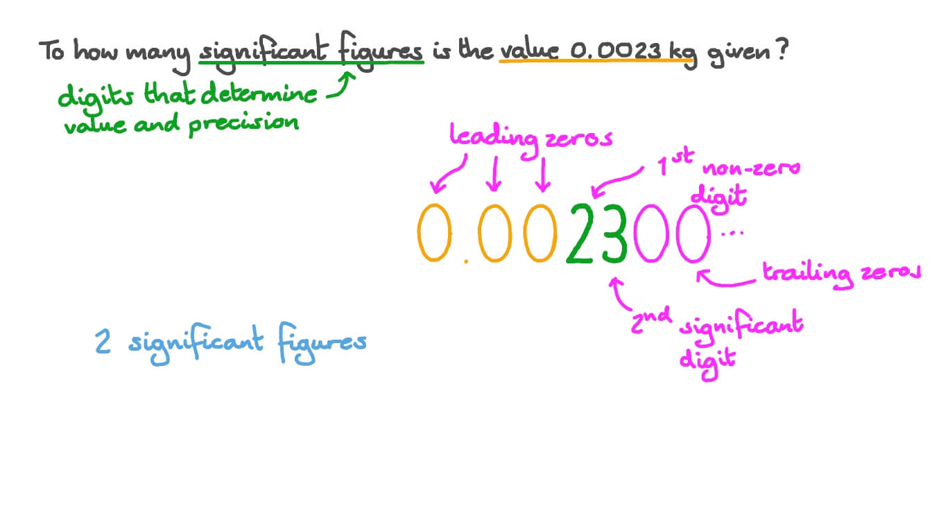 Determining the Number of Significant Figures for a Given Value in Kilograms Within Significant Figures Worksheet Chemistry