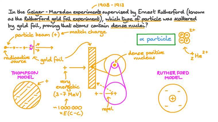 Rappel sur la particule utilisée dans l'expérience de la feuille d'or de Rutherford