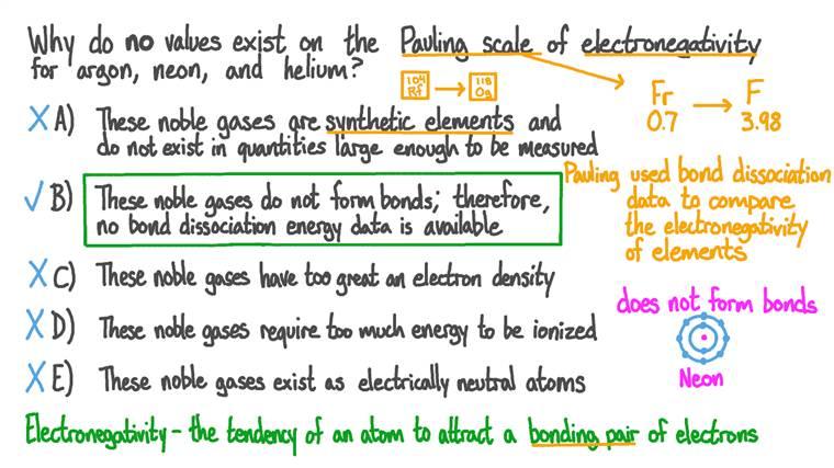Comprendre pourquoi certains gaz nobles n'ont pas de valeurs d'électronégativité
