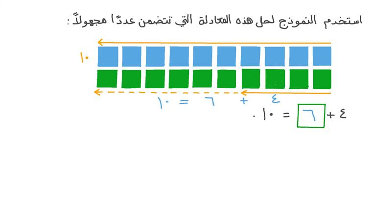 جمع الأعداد المكونة من رقم واحد باستخدام العلاقة بين الجمع والطرح