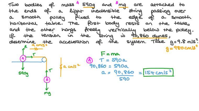 Détermination de l'accélération d'un système de deux masses reliées par une corde passant autour d'une poulie avec l'une des masses au repos sur une table horizontale et l'autre suspendue verticalement