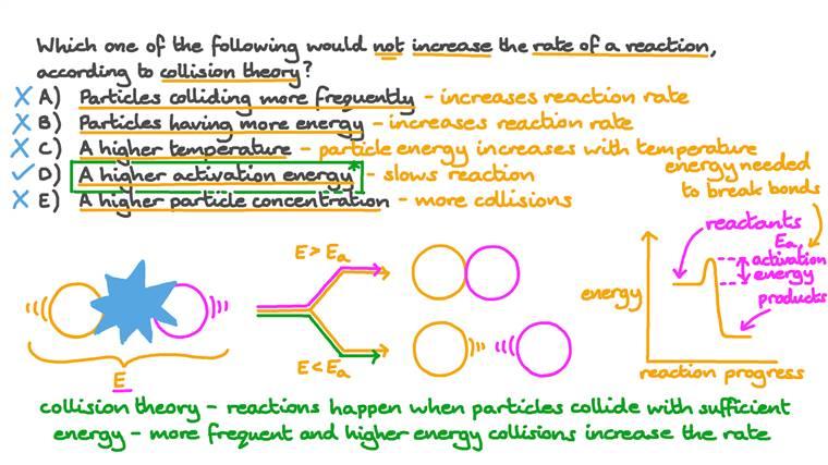 Rappel sur la façon dont les paramètres de la théorie des collisions influencent la vitesse de réaction