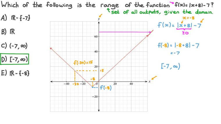 Finding the Range of a Function from Its Graph