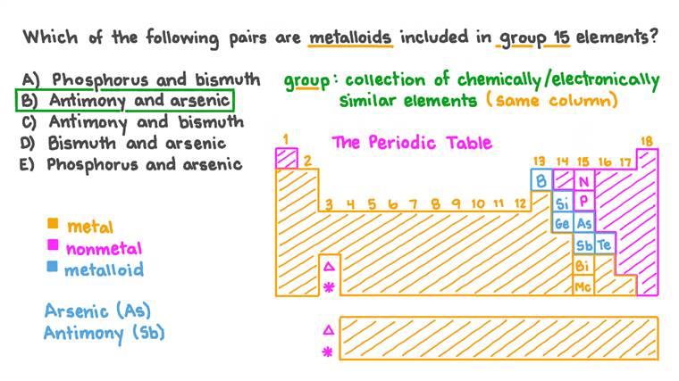 Identifier une paire d'éléments du groupe 15 classés comme des métalloïdes
