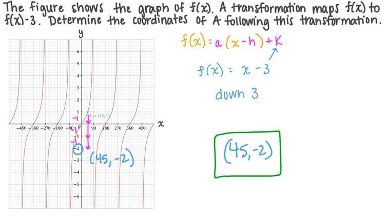 Identifying the Image of a Point on a Trigonometric Graph following a Transformation