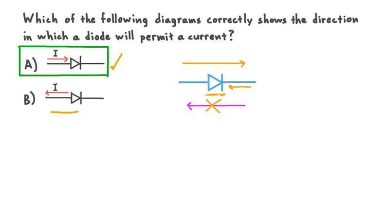 Identifier la direction permise du courant dans une diode