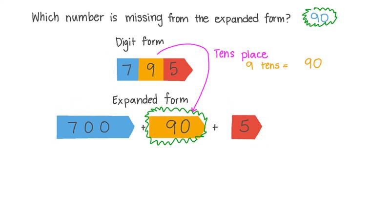 Finding the Missing Digits in Expanded 3-Digit Numbers
