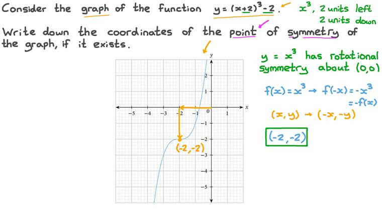 Finding the Point of Symmetry Using a Graph
