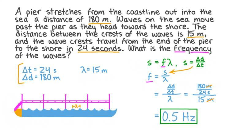 Calcul de la fréquence des ondes