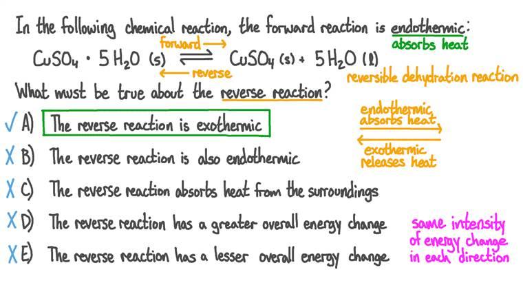 Comprendre le lien, en termes de transfert d'énergie, entre une réaction directe et une réaction inverse