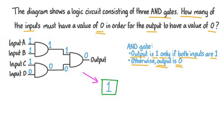 Détermination des entrées d'un circuit composé de portes AND