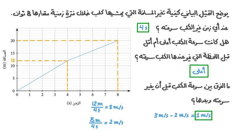 تحليل التمثيل البياني للمسافة مقابل الزمن لجسم يغير سرعته