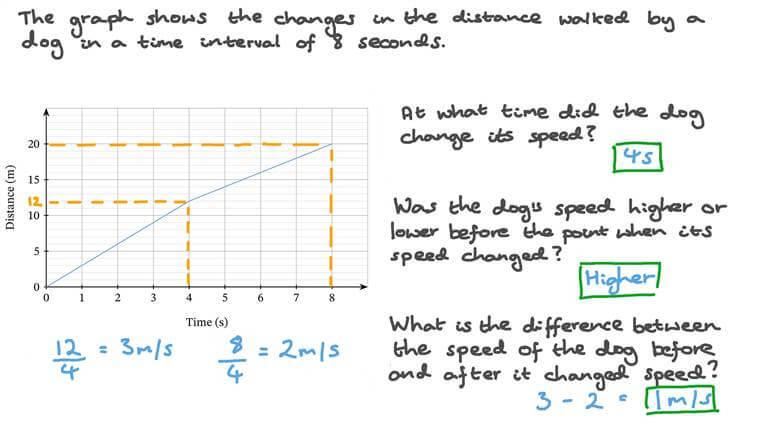 Analyse du graphique distance-temps pour un objet dont la vitesse varie