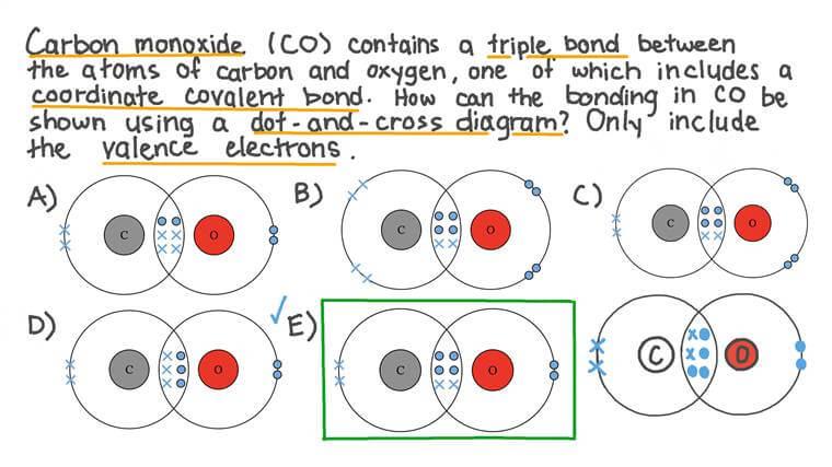 Identifier la représentation correcte des molécules de monoxyde de carbone