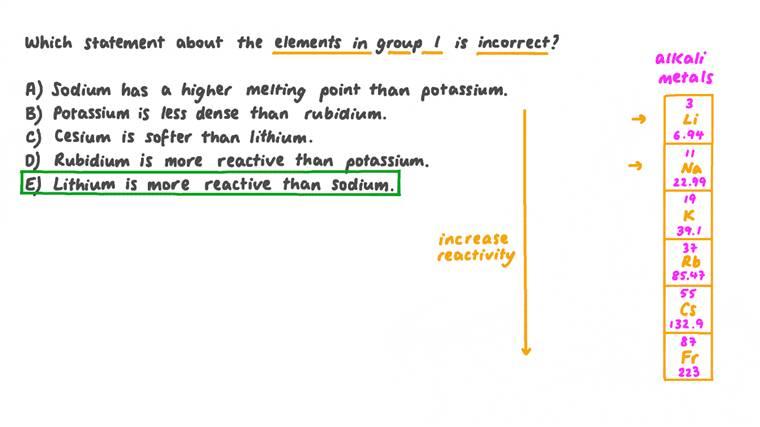 Identifier une déclaration fausse au sujet des éléments du groupe 1